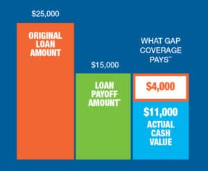 A graph showing an example of what GAp insurance will cover if you total your vehicle