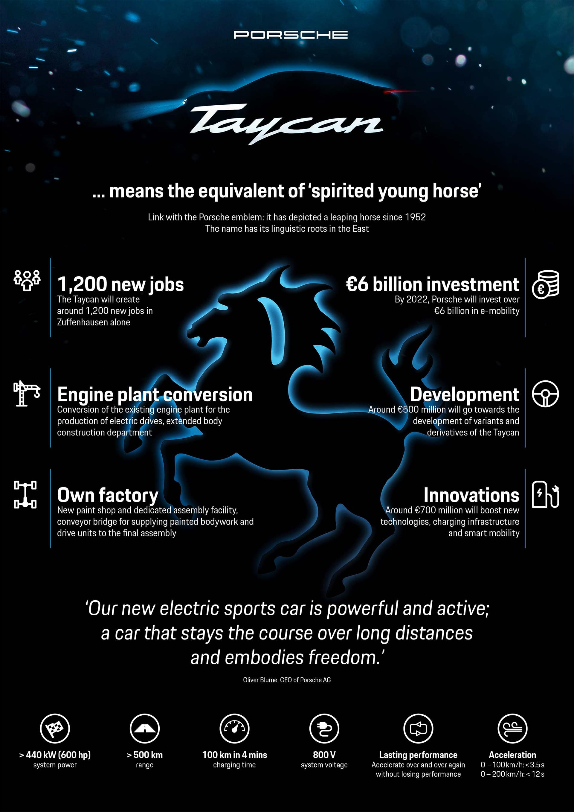 Taycan Infographic
