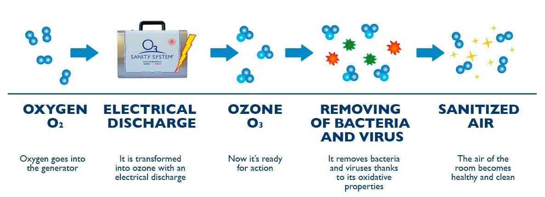 How Ozone Sanitization Works