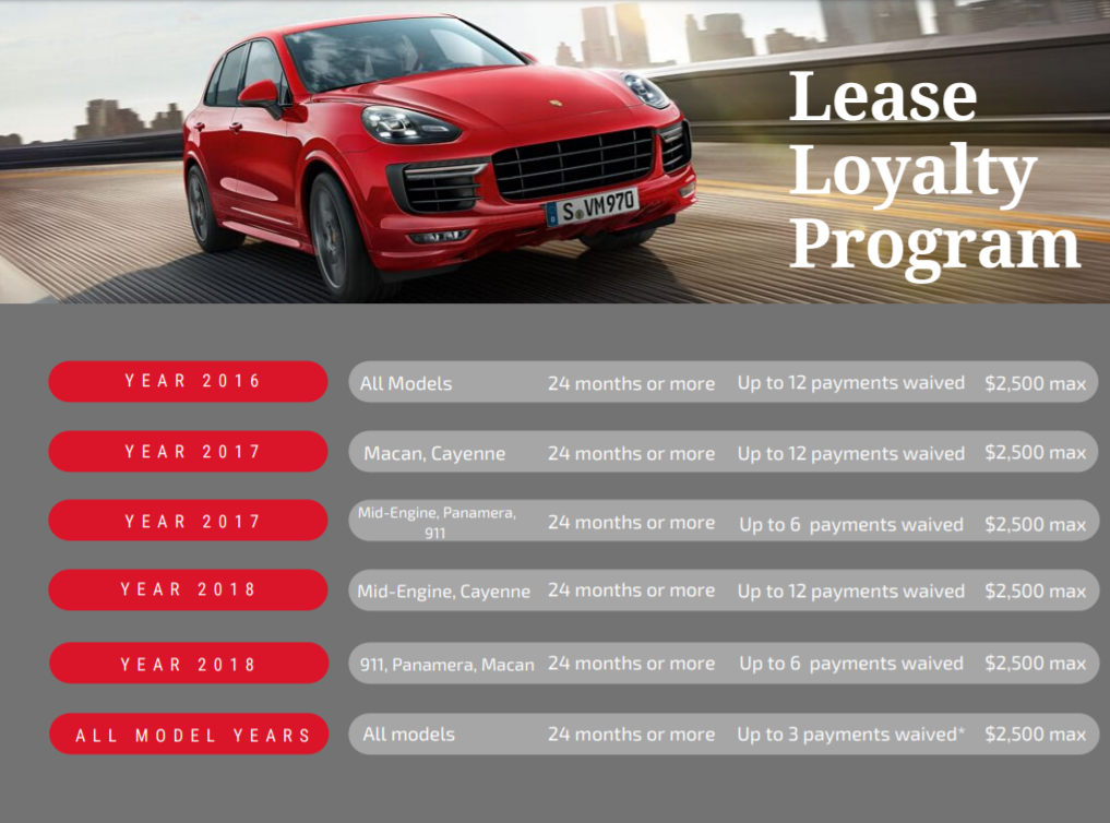 Lease Loyalty Graph
